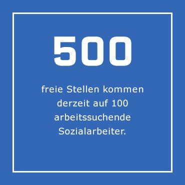 Infografik: 500 freie Stellen kommen derzeit auf 100 Arbeitssuchende Sozialarbeiter