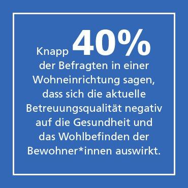 Infografik: Knapp 40% der Befragten in einer Wohneinrichtung sagen, dass sich die aktuelle Betreuungsqualität negativ auf die Gesundheit und das Wohlbefinden der Bewohner*innen auswirkt.